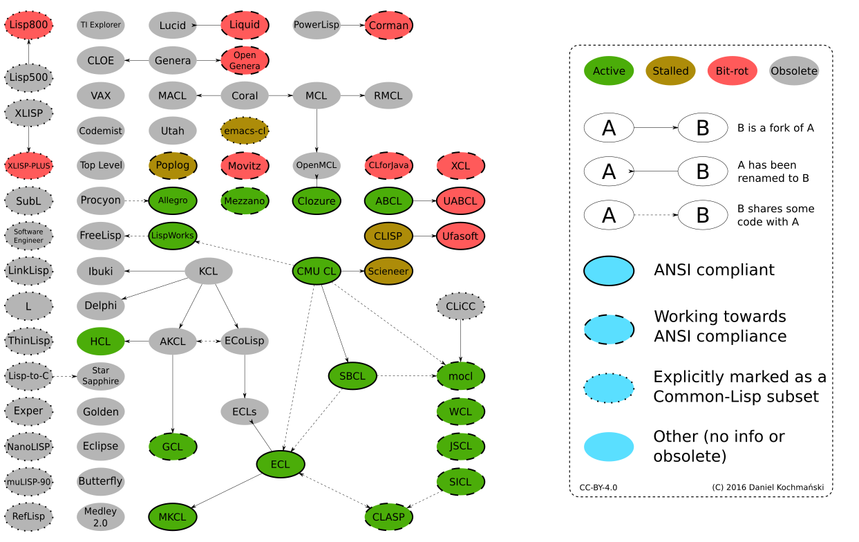 src/doc/new-doc/figures/all-hierarchy.png