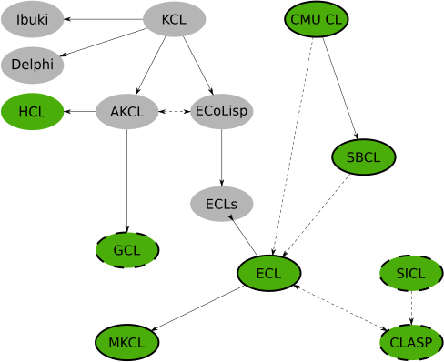 src/doc/new-doc/figures/kcl-hierarchy.png